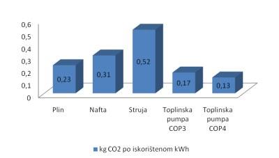 Emisija CO2 kod različitih metoda grijanja