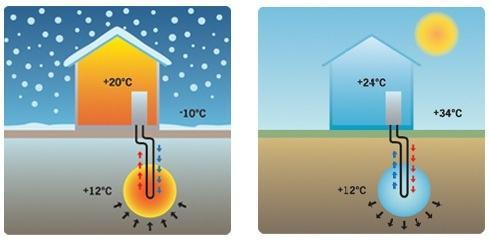 Proces grijanja/hlađenja toplinskom pumpom