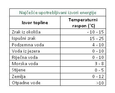 Najčešće upotrebljivani izvori energije